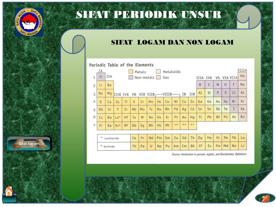 SIFAT PERIODIK UNSUR SIFAT LOGAM DAN NON LOGAM Sifat logam Penggolongan unsur ke dalam logam dan non logam bergantung pada sifat-sifat fisik dari unsu