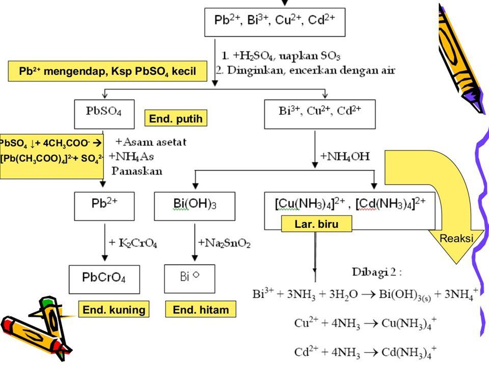 Analisis Kation Golongan II B (Gol. Arsen)