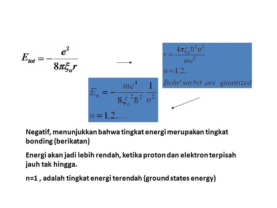 Negatif, menunjukkan bahwa tingkat energi merupakan tingkat bonding (berikatan) Energi akan jadi lebih rendah, ketika proton dan elektron terpisah jauh tak hingga.