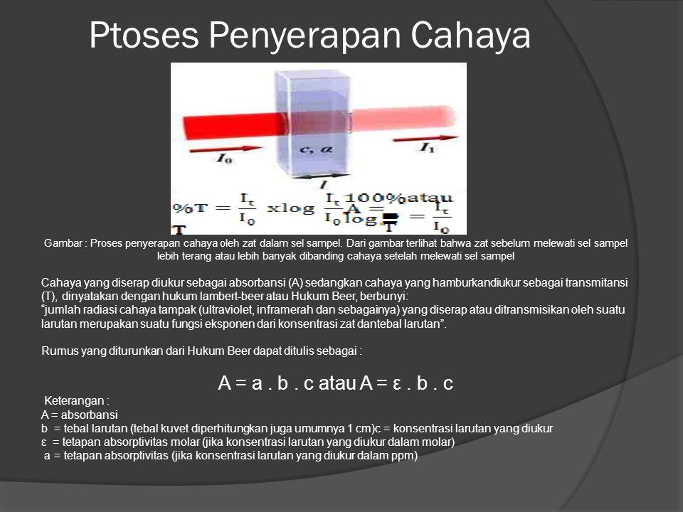 Ptoses Penyerapan Cahaya Gambar : Proses penyerapan cahaya oleh zat dalam sel sampel. Dari gambar terlihat bahwa zat sebelum melewati sel sampel lebih