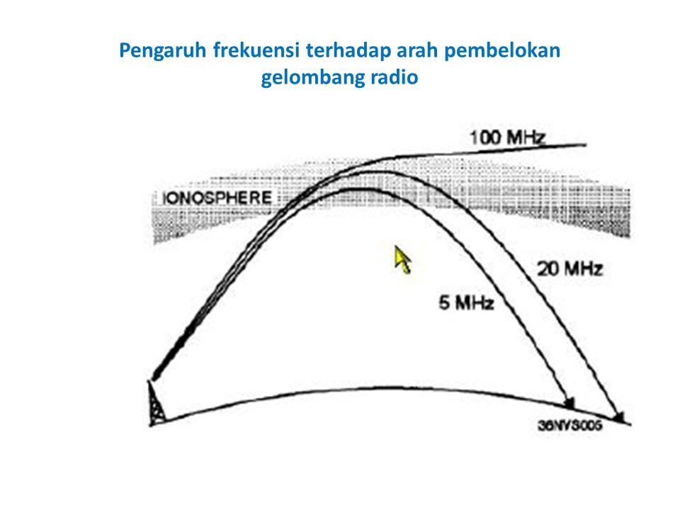 Pengaruh frekuensi terhadap arah pembelokan gelombang radio