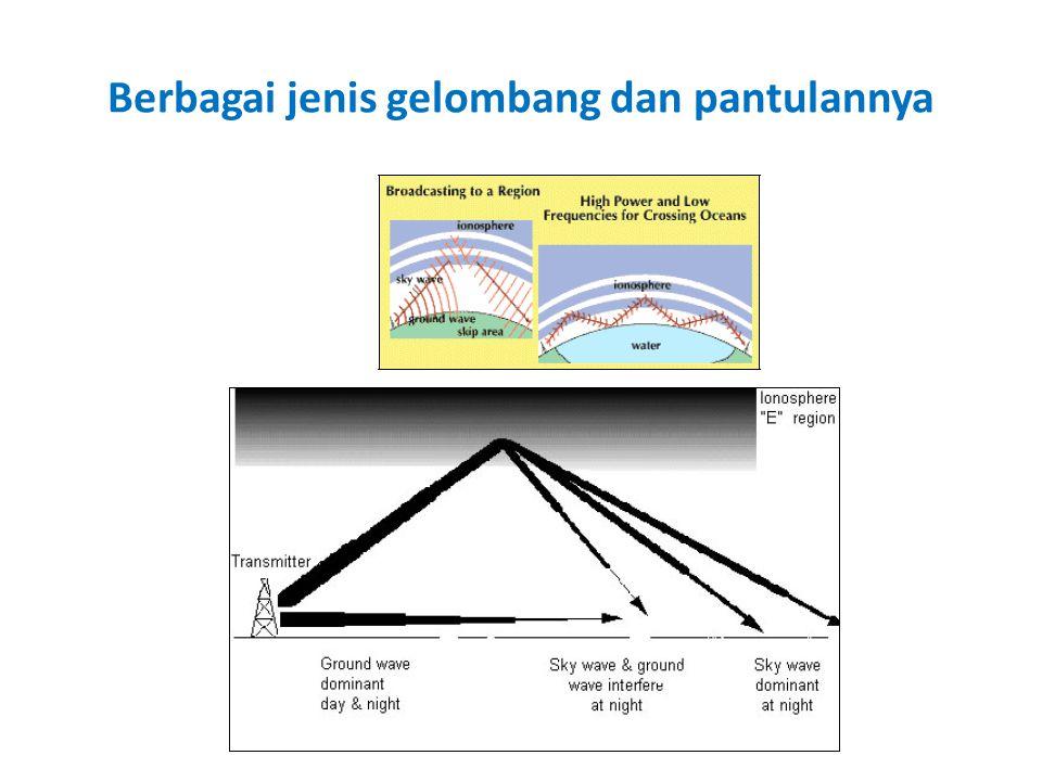 Defraksi Defraksi adalah kemampuan gelombang radio untuk berputar pada sudut yang tajam dan membelok disekitar penghalangnya.