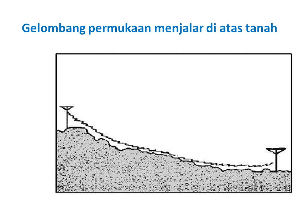 Propagasi atmosferik Dalam atmosfir, gelombang radio dapat dibiaskan, dipantulkan dan disebarkan.