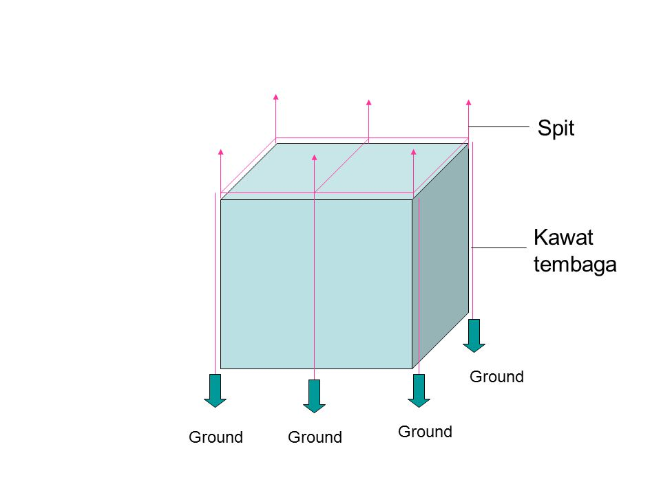 Ground Spit Kawat tembaga