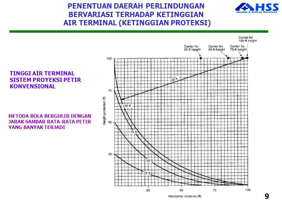 PENENTUAN DAERAH PERLINDUNGAN BERVARIASI TERHADAP KETINGGIAN AIR TERMINAL (KETINGGIAN PROTEKSI) TINGGI AIR TERMINAL SISTEM PROYEKSI PETIR KONVENSIONAL