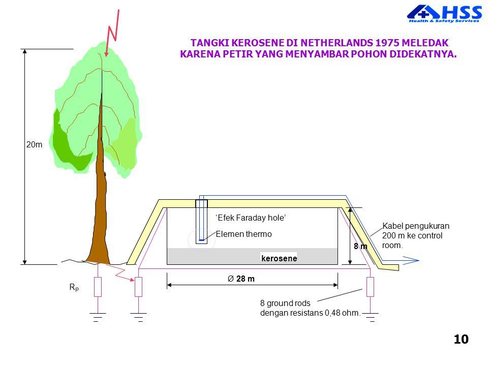 kerosene Kabel pengukuran 200 m ke control room. 8 ground rods dengan resistans 0,48 ohm. 'Efek Faraday hole' Elemen thermo 8 m Ø 28 m RPRP TANGKI KER