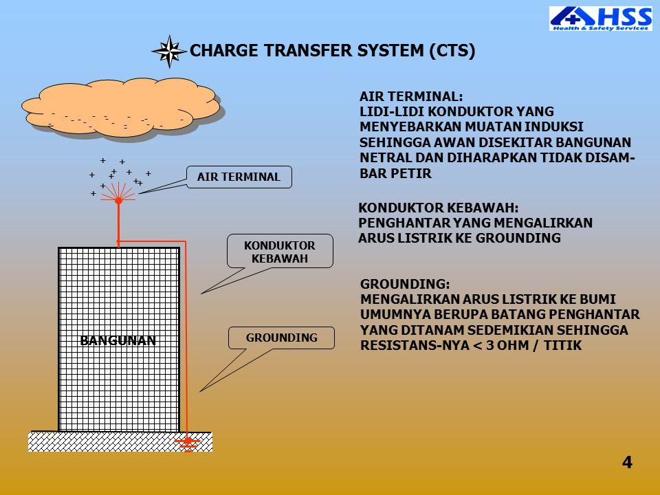 CHARGE TRANSFER SYSTEM (CTS) BANGUNAN AIR TERMINAL KONDUKTOR KEBAWAH GROUNDING AIR TERMINAL: LIDI-LIDI KONDUKTOR YANG MENYEBARKAN MUATAN INDUKSI SEHIN