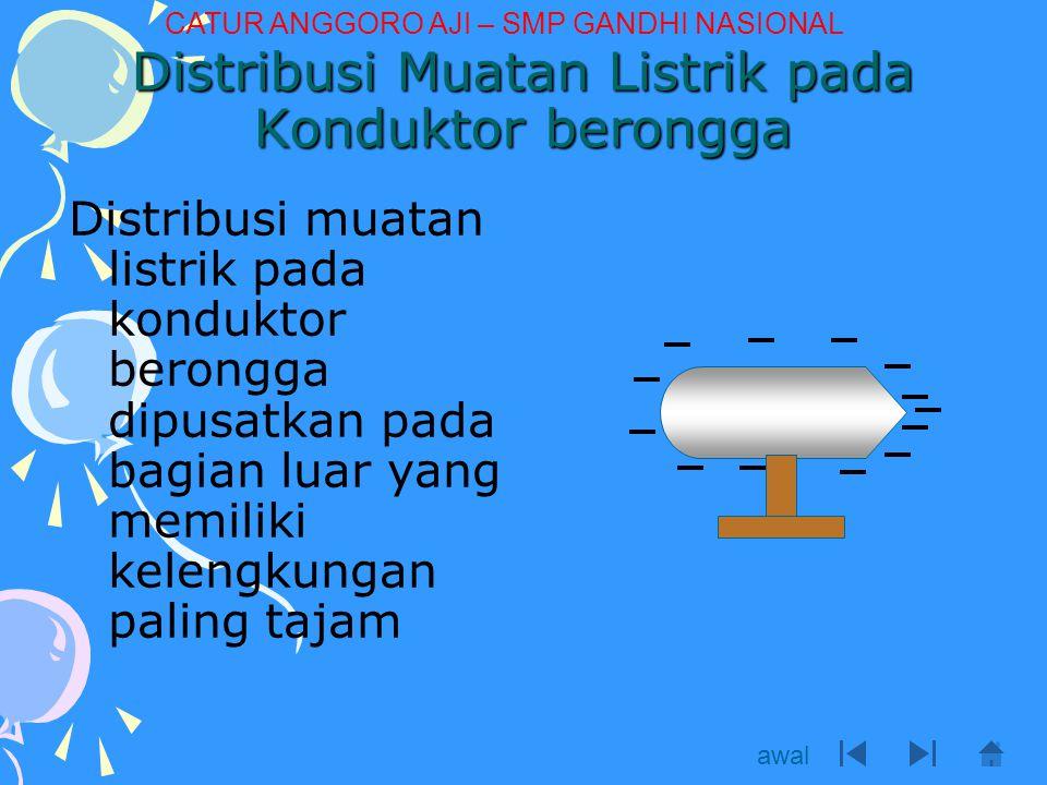 Distribusi muatan listrik pada konduktor berongga dipusatkan pada bagian luar yang memiliki kelengkungan paling tajam Distribusi Muatan Listrik pada K