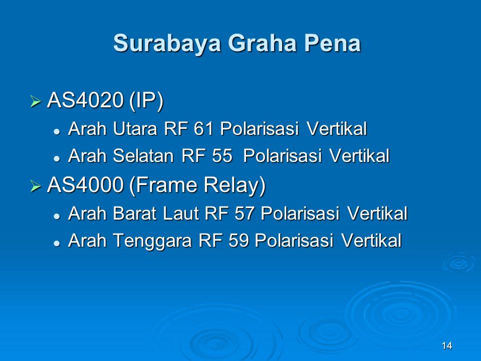 14 Surabaya Graha Pena  AS4020 (IP) Arah Utara RF 61 Polarisasi Vertikal Arah Utara RF 61 Polarisasi Vertikal Arah Selatan RF 55 Polarisasi Vertikal
