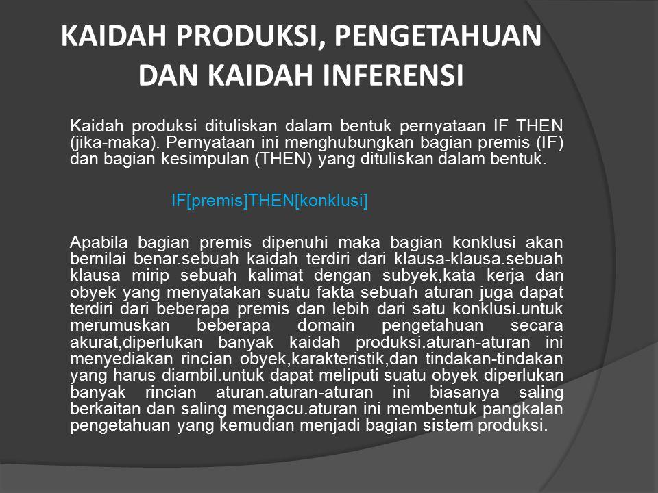 KAIDAH PRODUKSI, PENGETAHUAN DAN KAIDAH INFERENSI Kaidah produksi dituliskan dalam bentuk pernyataan IF THEN (jika-maka). Pernyataan ini menghubungkan
