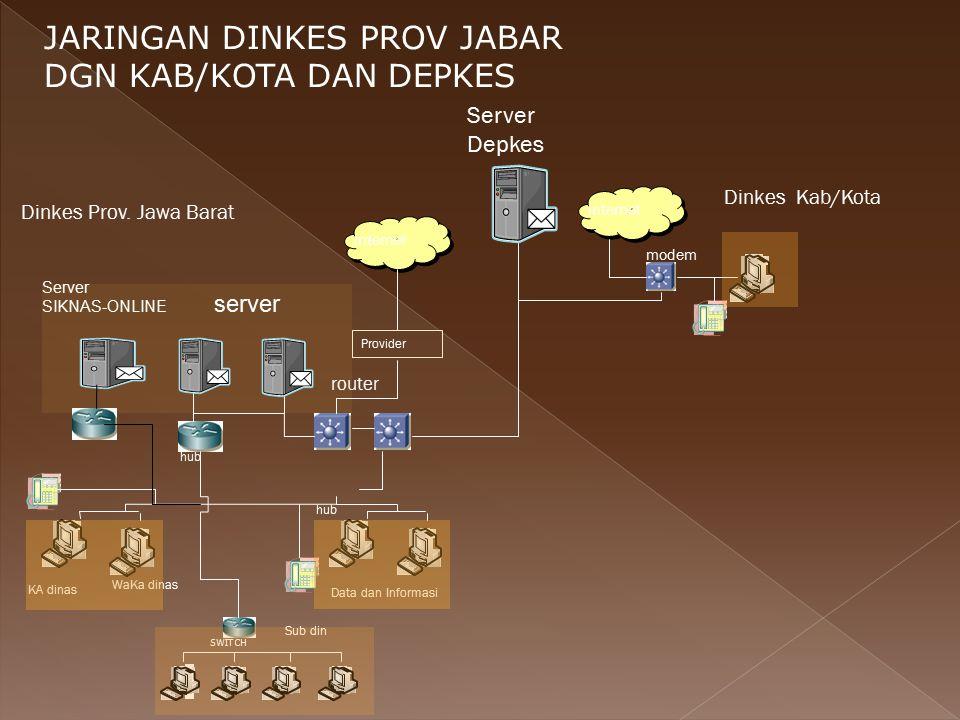 JARINGAN DINKES PROV JABAR DGN KAB/KOTA DAN DEPKES Dinkes Prov. Jawa Barat server Provider router hub Dinkes Kab/Kota WaKa dinas hub SWITCH Sub din Da