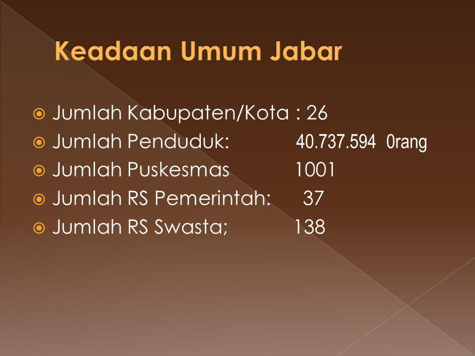  Jumlah Kabupaten/Kota : 26  Jumlah Penduduk: 40.737.594 0rang  Jumlah Puskesmas 1001  Jumlah RS Pemerintah: 37  Jumlah RS Swasta; 138