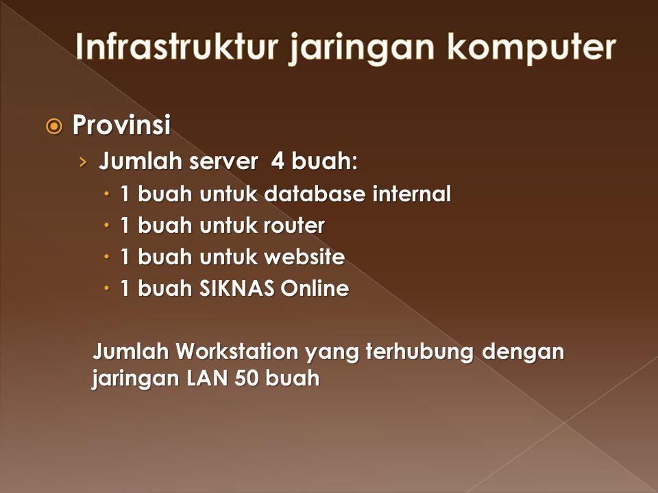  Provinsi › Jumlah server 4 buah:  1 buah untuk database internal  1 buah untuk router  1 buah untuk website  1 buah SIKNAS Online Jumlah Worksta