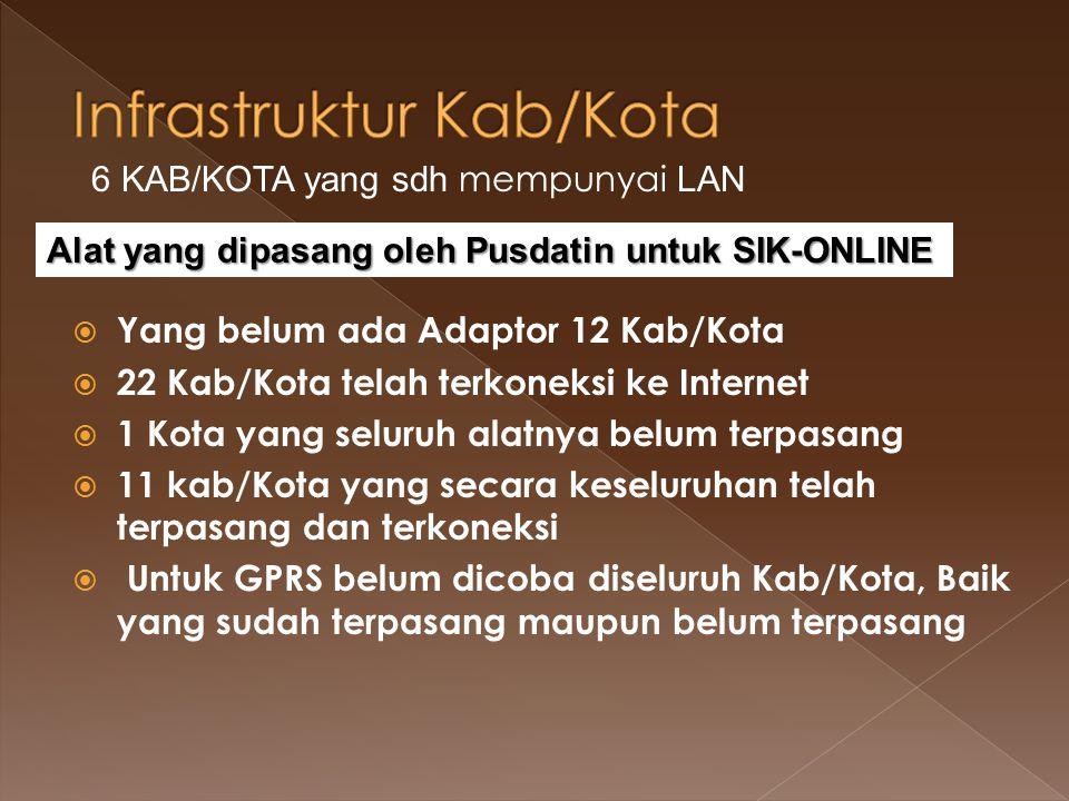  Yang belum ada Adaptor 12 Kab/Kota  22 Kab/Kota telah terkoneksi ke Internet  1 Kota yang seluruh alatnya belum terpasang  11 kab/Kota yang secar