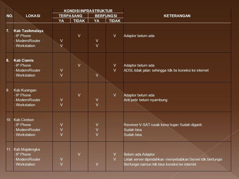 Pengorganisasian SIK Dinkes Prov Jawa Barat  Penanggung Jawab : Kadinkes  Penanggung Jawab Pelaksana : Ka Subdin Bina Program  Koordinator : Seksi Data dan Informasi  Admin Web  Admin jaringan Anggota : 1 orang setiap pemegang program Biaya Operasional ABPD Provinsi : Kebijakan dan pembangunan kesehatan