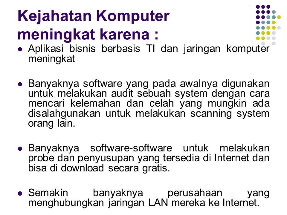 Kejahatan Komputer meningkat karena : Aplikasi bisnis berbasis TI dan jaringan komputer meningkat Banyaknya software yang pada awalnya digunakan untuk