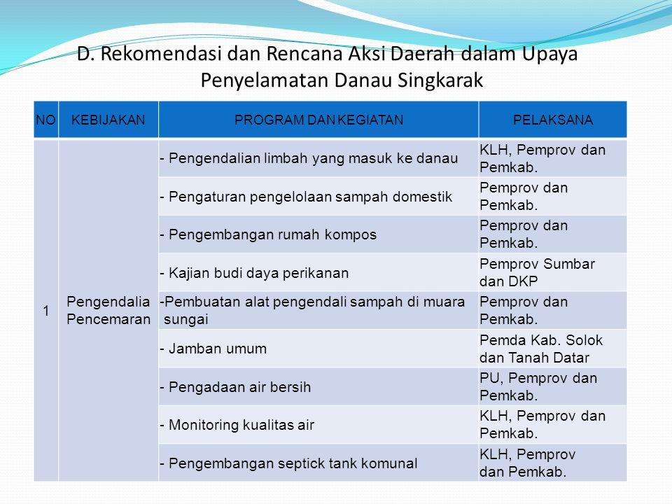 D. Rekomendasi dan Rencana Aksi Daerah dalam Upaya Penyelamatan Danau Singkarak NOKEBIJAKANPROGRAM DAN KEGIATANPELAKSANA 1 Pengendalia Pencemaran - Pe