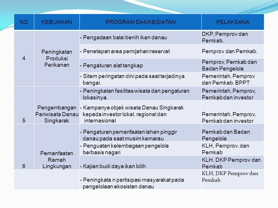 NOKEBIJAKANPROGRAM DAN KEGIATANPELAKSANA 4 Peningkatan Produksi Perikanan - Pengadaan balai benih ikan danau DKP, Pemprov dan Pemkab. - Penetapan area