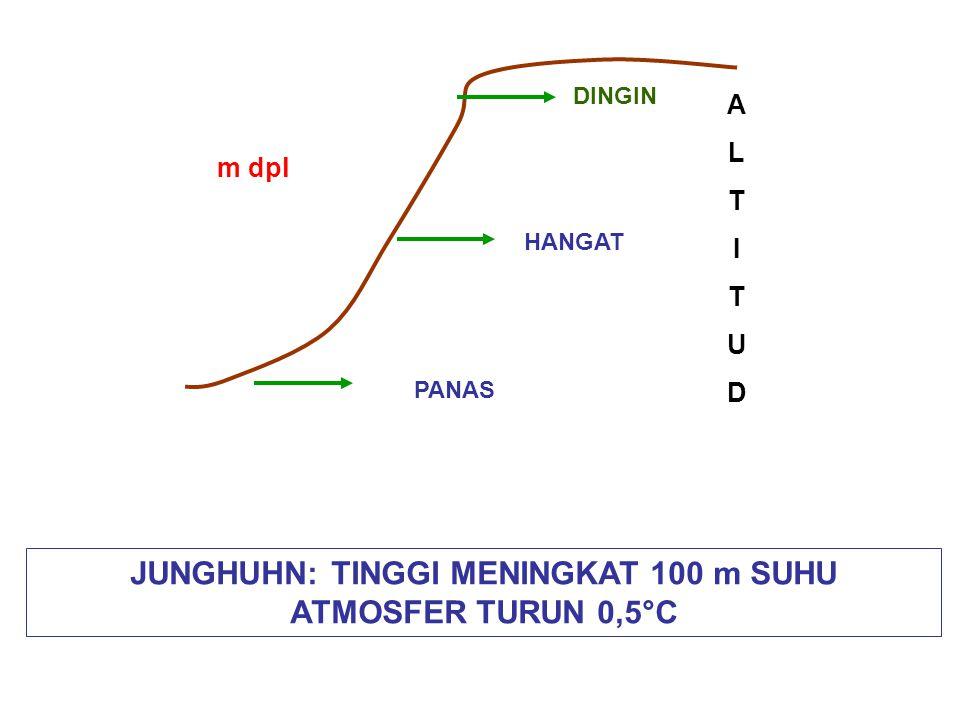 DINGIN HANGAT PANAS ALTITUDALTITUD m dpl JUNGHUHN: TINGGI MENINGKAT 100 m SUHU ATMOSFER TURUN 0,5°C