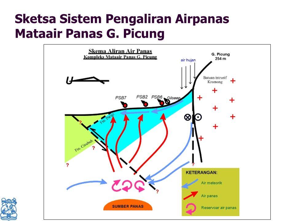 Sketsa Sistem Pengaliran Airpanas Mataair Panas G. Picung