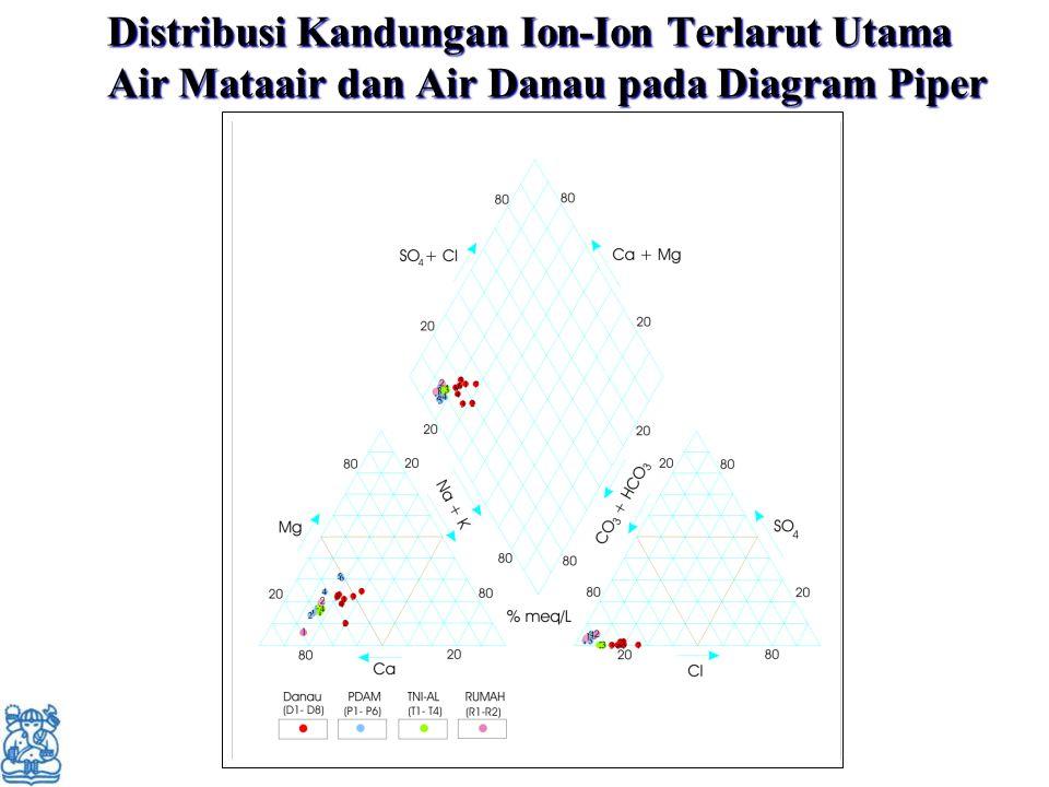 Distribusi Kandungan Ion-Ion Terlarut Utama Air Mataair dan Air Danau pada Diagram Piper