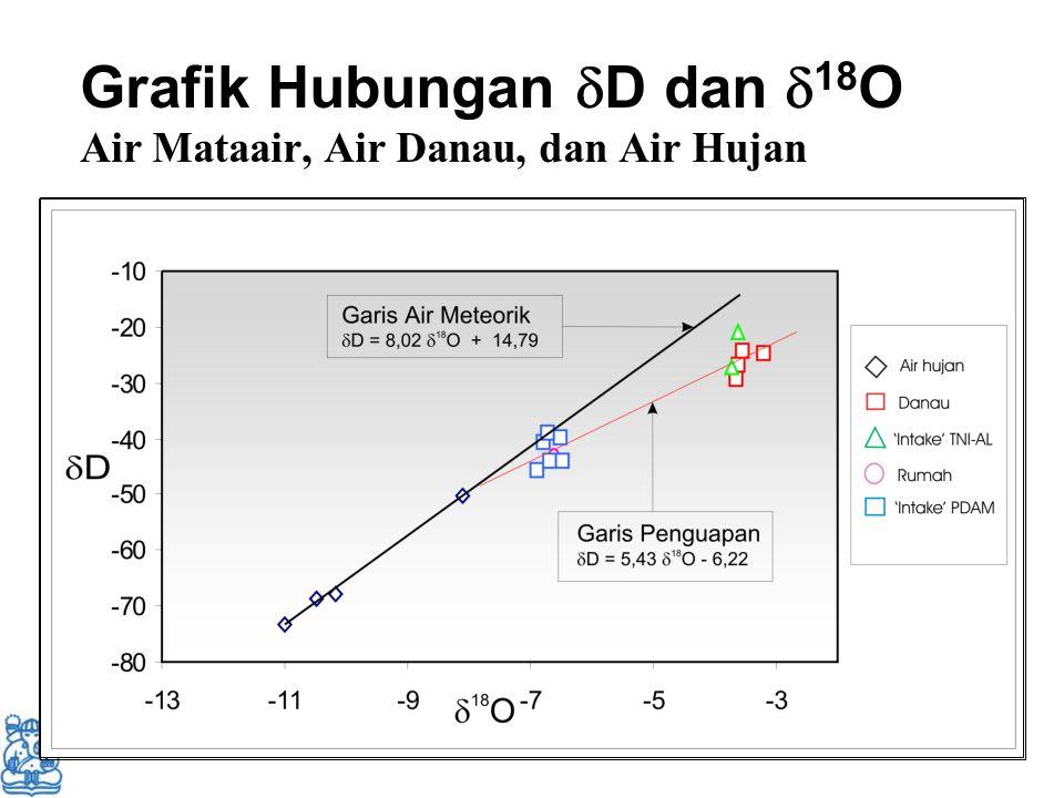 Grafik Hubungan  D dan  18 O Air Mataair, Air Danau, dan Air Hujan