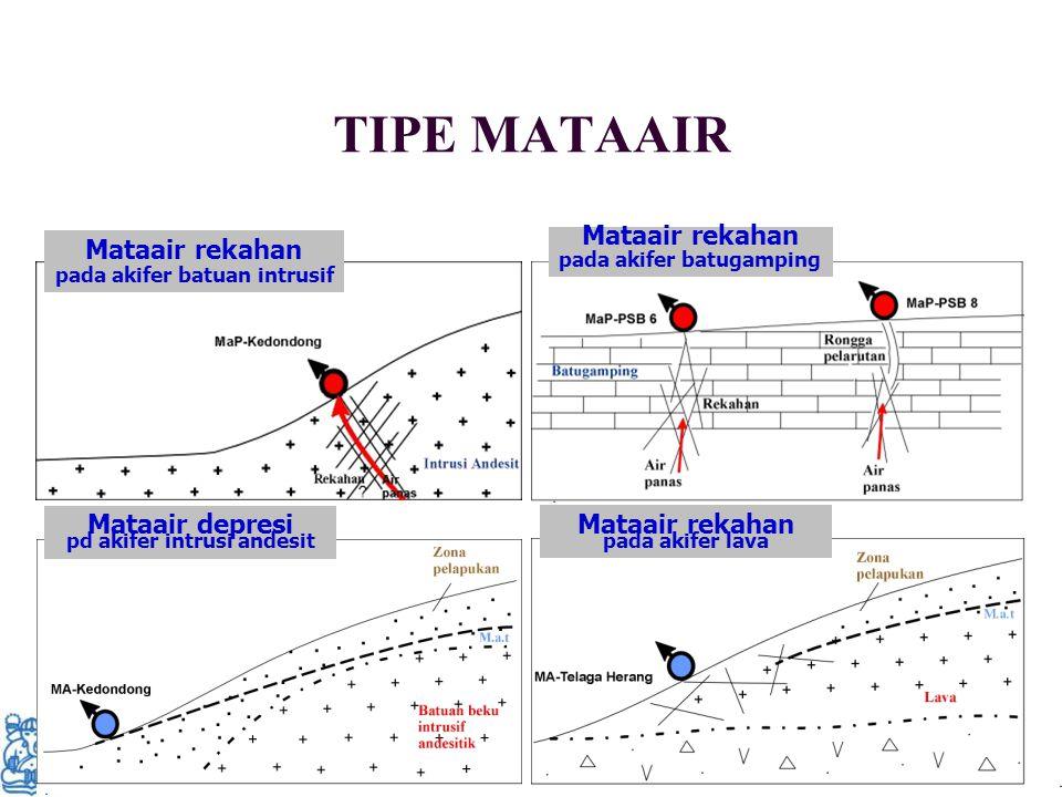TIPE MATAAIR Mataair depresi pd akifer intrusi andesit Mataair rekahan pada akifer lava Mataair rekahan pada akifer batuan intrusif Mataair rekahan pa