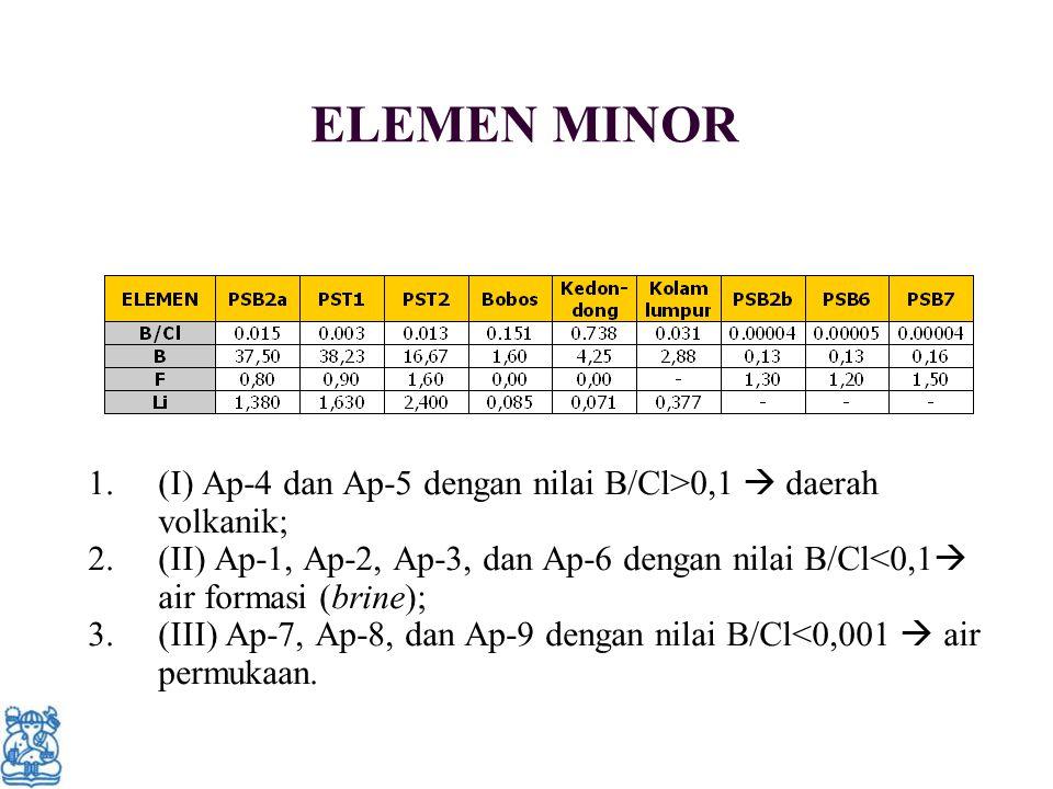 ELEMEN MINOR 1.(I) Ap-4 dan Ap-5 dengan nilai B/Cl>0,1  daerah volkanik; 2.(II) Ap-1, Ap-2, Ap-3, dan Ap-6 dengan nilai B/Cl<0,1  air formasi (brine