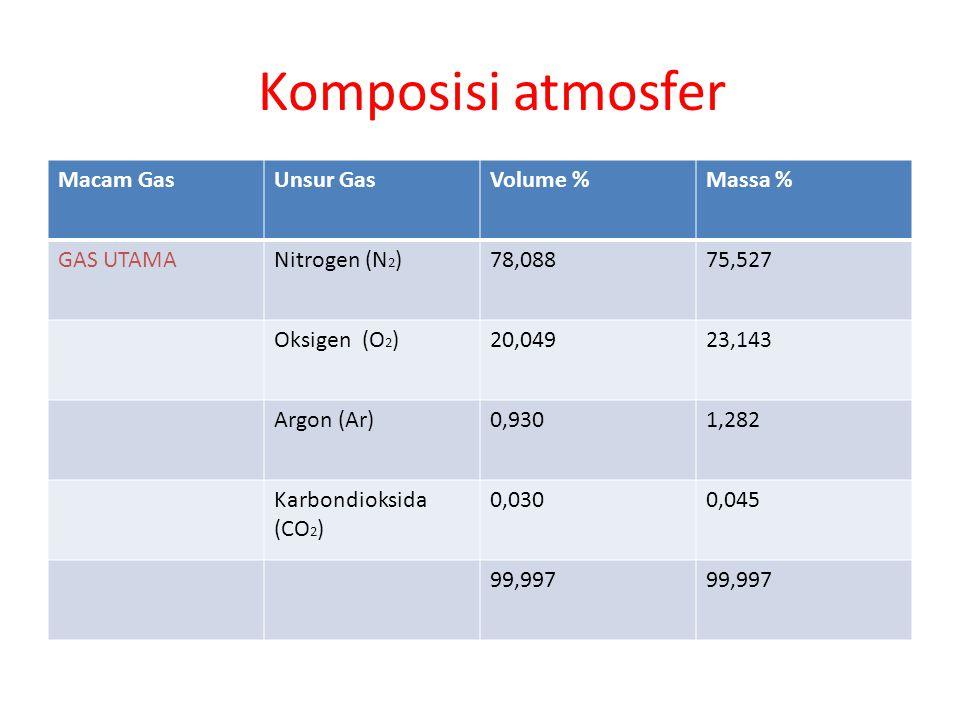 Komposisi atmosfer Macam GasUnsur GasVolume %Massa % GAS UTAMANitrogen (N 2 )78,08875,527 Oksigen (O 2 )20,04923,143 Argon (Ar)0,9301,282 Karbondioksi