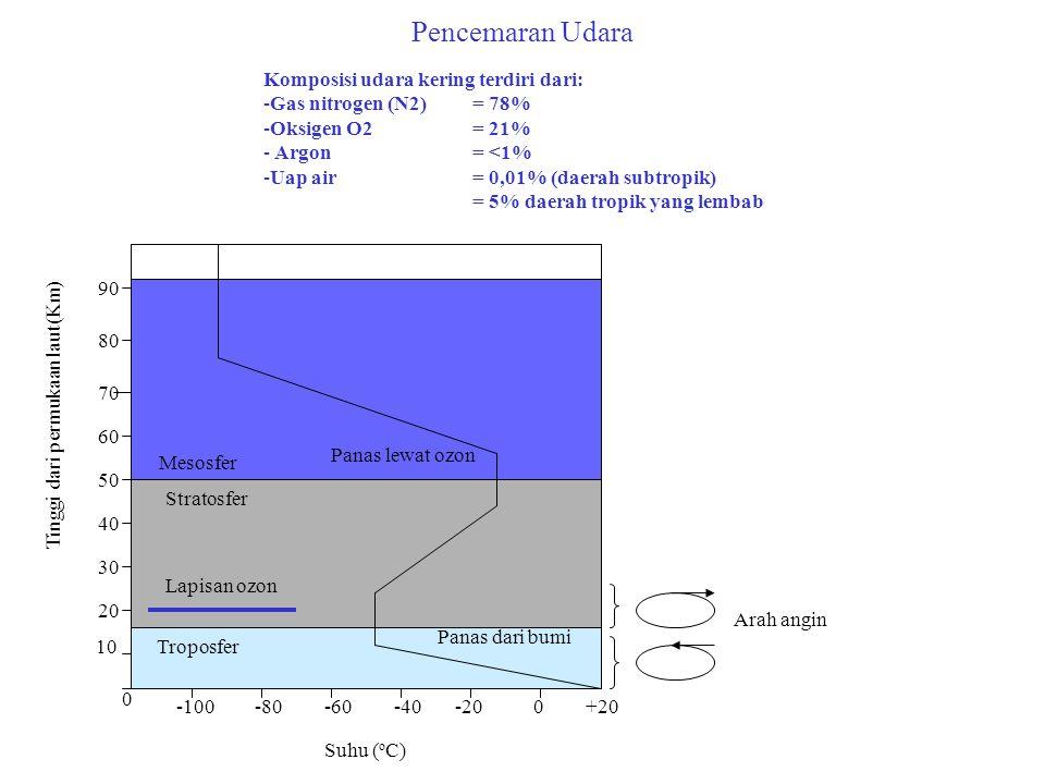 Pencemaran Udara Komposisi udara kering terdiri dari: -Gas nitrogen (N2)= 78% -Oksigen O2= 21% - Argon= <1% -Uap air= 0,01% (daerah subtropik) = 5% daerah tropik yang lembab 0 10 20 30 40 50 60 70 80 90 Tinggi dari permukaan laut(Km) -100-80-60-40-200+20 Suhu ( o C) Troposfer Stratosfer Mesosfer Lapisan ozon Panas dari bumi Panas lewat ozon Arah angin