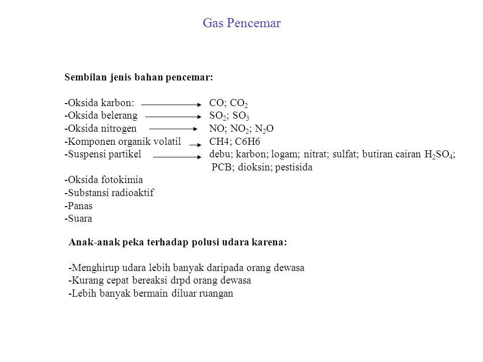 Gas Pencemar Sembilan jenis bahan pencemar: -Oksida karbon:CO; CO 2 -Oksida belerangSO 2 ; SO 3 -Oksida nitrogenNO; NO 2 ; N 2 O -Komponen organik vol