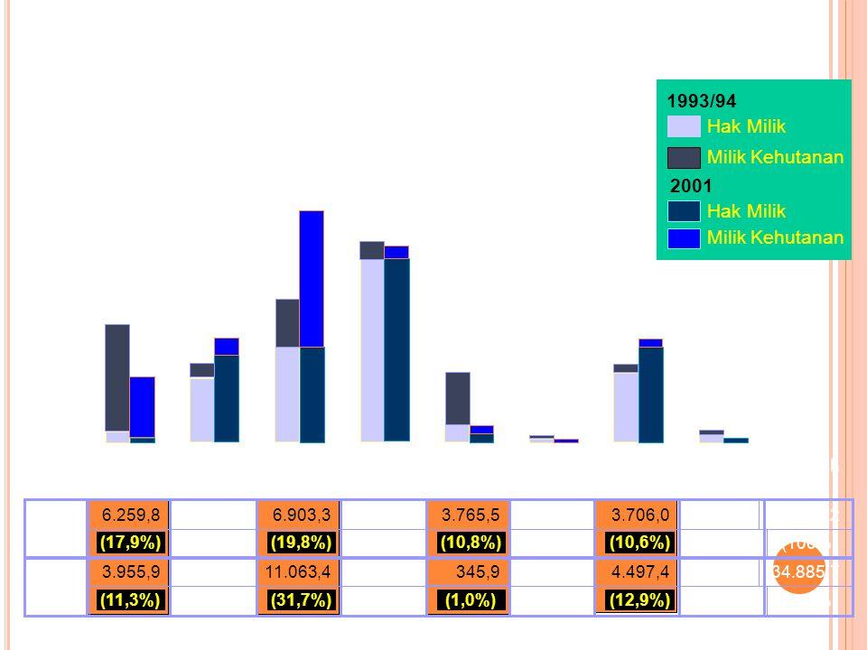 Perubahan Tata Guna Lahan Sub Das Cirasea DAS Citarum Hulu (9,3%) 3.765,5 (0,5%) 157,4 (28,5%) 9.947,4 (11,4%) 3.706,0 (100%)(0,5%)(16,9%)(11,4%)(22,6