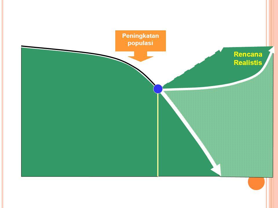 Sekarang Masa Mendatang Rencana Realistis Perubahan Vegetasi Rencana Ideal (Ambisius) Peningkatan populasi Masa Lalu Sumber : Studi Upper Citarum (200
