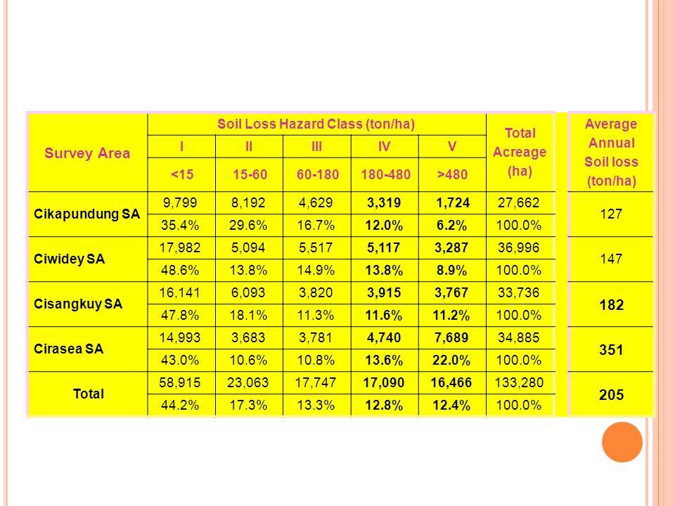 Survey Area Soil Loss Hazard Class (ton/ha) Total Acreage (ha) Average Annual Soil loss (ton/ha) IIIIIIIVV <1515-6060-180180-480>480 Cikapundung SA 9,