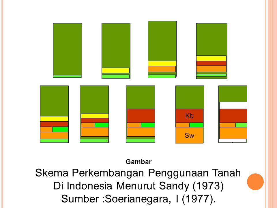 Gambar Skema Perkembangan Penggunaan Tanah Di Indonesia Menurut Sandy (1973) Sumber :Soerianegara, I (1977).. Sw Kb 900 500 250