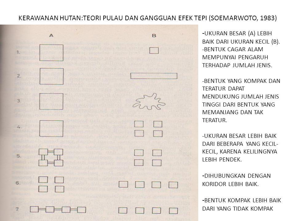 KERAWANAN HUTAN:TEORI PULAU DAN GANGGUAN EFEK TEPI (SOEMARWOTO, 1983) - UKURAN BESAR (A) LEBIH BAIK DARI UKURAN KECIL (B). -BENTUK CAGAR ALAM MEMPUNYA