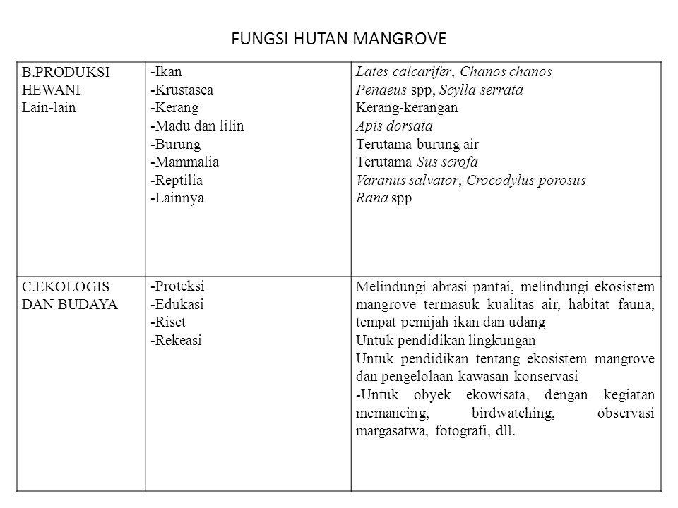 FUNGSI HUTAN MANGROVE B.PRODUKSI HEWANI Lain-lain -Ikan -Krustasea -Kerang -Madu dan lilin -Burung -Mammalia -Reptilia -Lainnya Lates calcarifer, Chan