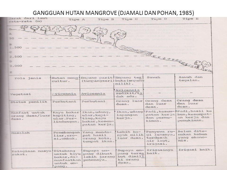 GANGGUAN HUTAN MANGROVE (DJAMALI DAN POHAN, 1985)