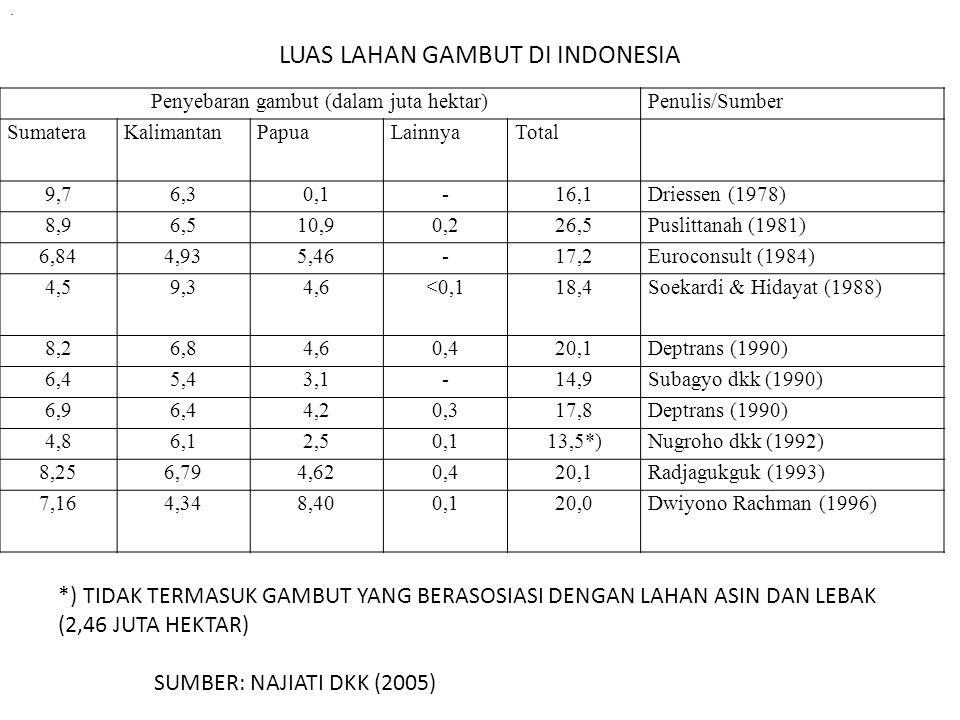 . Penyebaran gambut (dalam juta hektar)Penulis/Sumber SumateraKalimantanPapuaLainnyaTotal 9,76,30,1-16,1Driessen (1978) 8,96,510,90,226,5Puslittanah (