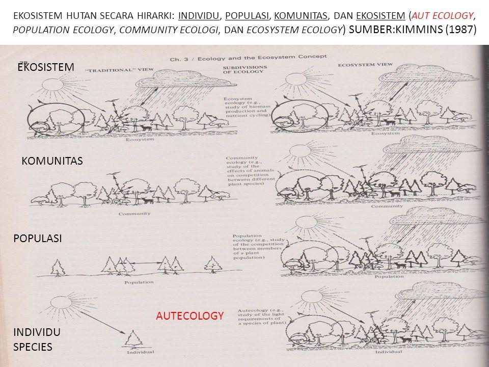 EKOSISTEM HUTAN SECARA HIRARKI: INDIVIDU, POPULASI, KOMUNITAS, DAN EKOSISTEM (AUT ECOLOGY, POPULATION ECOLOGY, COMMUNITY ECOLOGI, DAN ECOSYSTEM ECOLOG