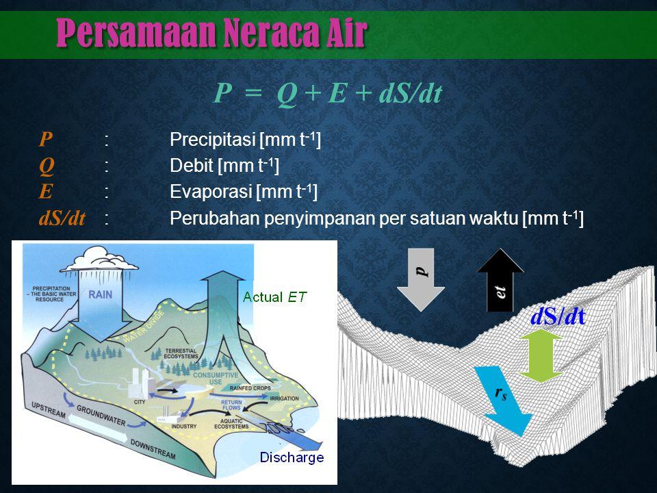 Persamaan Neraca Air P = Q + E + dS/dt P : Precipitasi [mm t -1 ] Q :Debit [mm t -1 ] E :Evaporasi [mm t -1 ] dS/dt :Perubahan penyimpanan per satuan