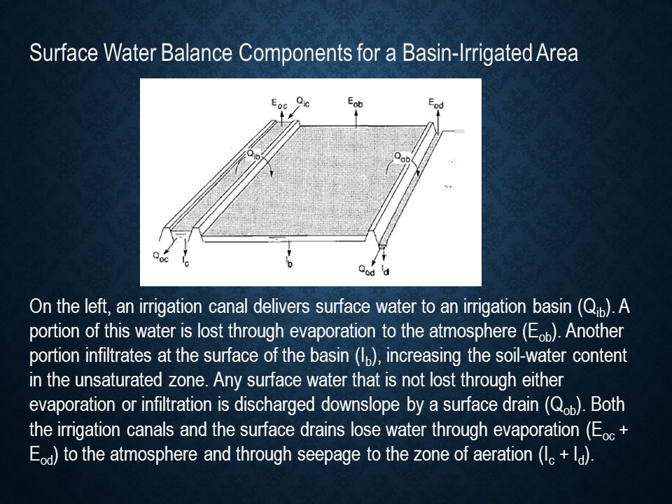 Surface Water Balance Components for a Basin-Irrigated Area On the left, an irrigation canal delivers surface water to an irrigation basin (Q ib ). A