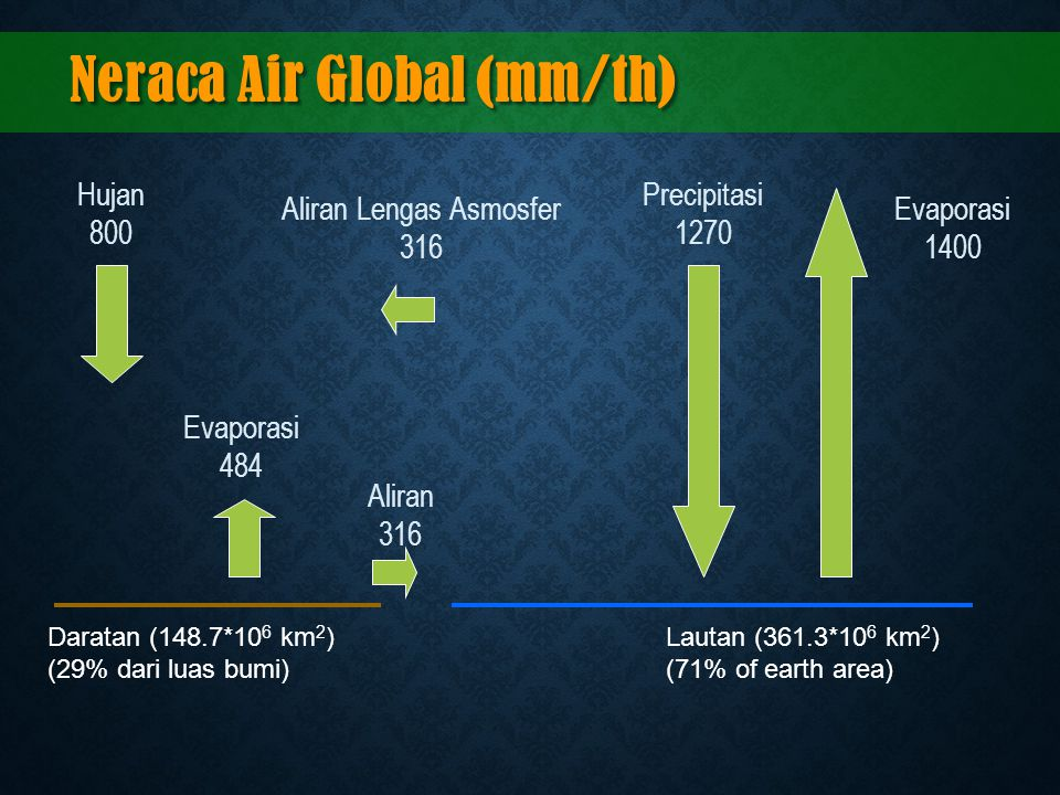Neraca Air Global (mm/th) Daratan (148.7*10 6 km 2 ) (29% dari luas bumi) Lautan (361.3*10 6 km 2 ) (71% of earth area) Hujan 800 Evaporasi 484 Aliran