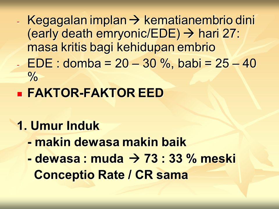 - Kegagalan implan  kematianembrio dini (early death emryonic/EDE)  hari 27: masa kritis bagi kehidupan embrio - EDE : domba = 20 – 30 %, babi = 25