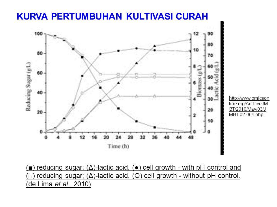 KURVA PERTUMBUHAN KULTIVASI CURAH http://www.omicson line.org/ArchiveJM BT/2010/May/03/J MBT-02-064.php (■) reducing sugar; (Δ)-lactic acid, (●) cell