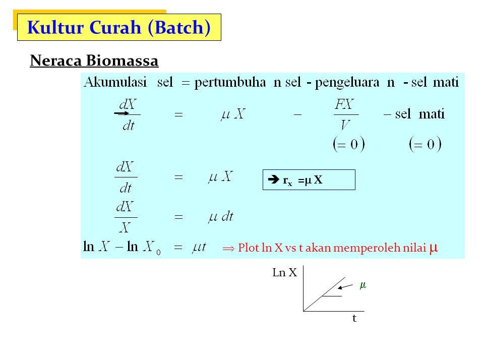Kultur Curah (Batch) Neraca Biomassa  Plot ln X vs t akan memperoleh nilai  Keterangan :  :laju pertumbuhan spesifik (waktu -1 ) F:laju alir (vol/waktu) X:konsentrasi biomassa (g/l) r X = dX/dt Ln X t   r x =  X