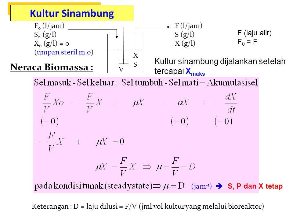  Kultur Sinambung XSXS F 0 (l/jam) S 0 (g/l) X 0 (g/l) = 0 (umpan steril m.o) F (l/jam) S (g/l) X (g/l) Neraca Biomassa : Keterangan : D = laju dilusi = F/V (jml vol kultur yang melalui bioreaktor) (jam -1 )  V Kultur sinambung dijalankan setelah tercapai X maks Kultur Sinambung S, P dan X tetap F (laju alir) F 0 = F