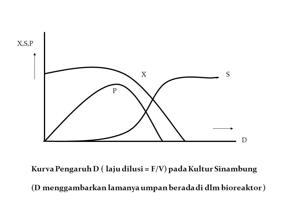 X,S,P P XS D Kurva Pengaruh D ( laju dilusi = F/V) pada Kultur Sinambung (D menggambarkan lamanya umpan berada di dlm bioreaktor )