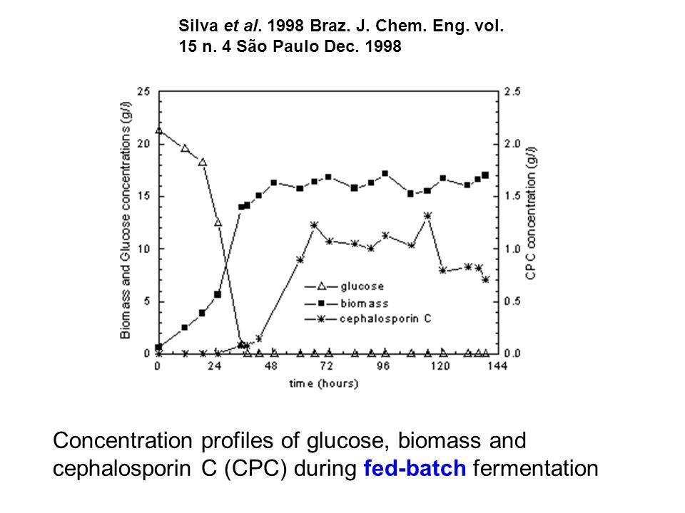 Silva et al. 1998 Braz. J. Chem. Eng. vol. 15 n. 4 São Paulo Dec. 1998 Concentration profiles of glucose, biomass and cephalosporin C (CPC) during fed