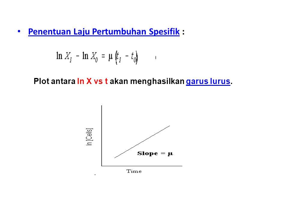 Penentuan Laju Pertumbuhan Spesifik : Plot antara ln X vs t akan menghasilkan garus lurus.